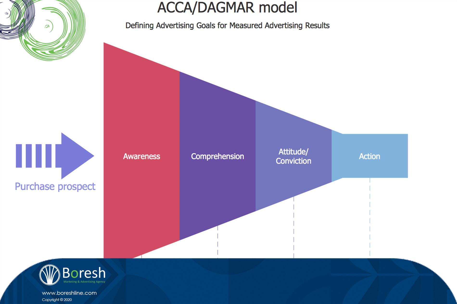 مدل داگمار - گروه برندسازی، تبلیغات،بازاریابی و توسعه کسب و کار برش