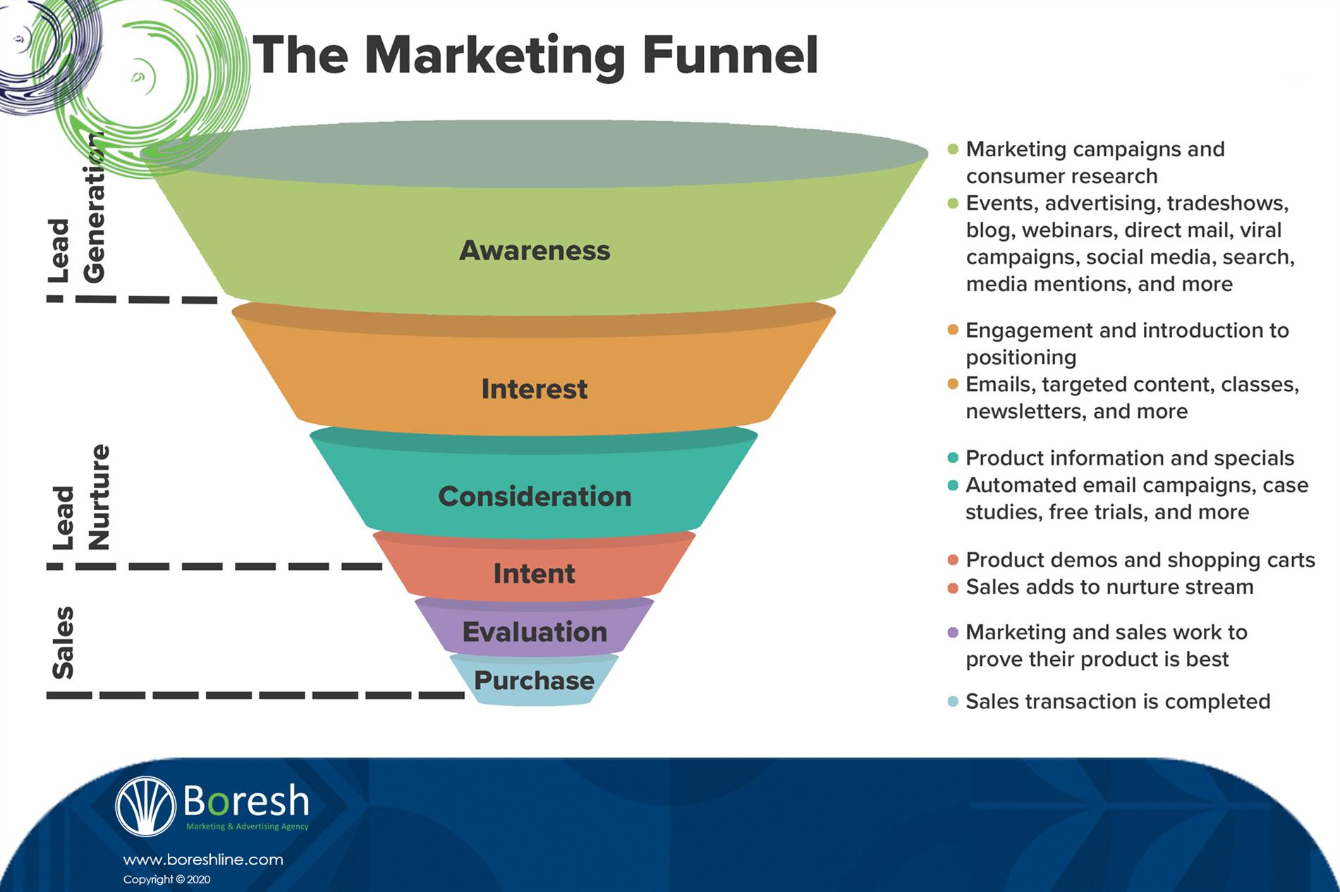 Marketing Funnel یا همان قیف فروش در علم بازاریابی چیست ؟ - گروه برندسازی، تبلیغات،بازاریابی و توسعه کسب و کار برش