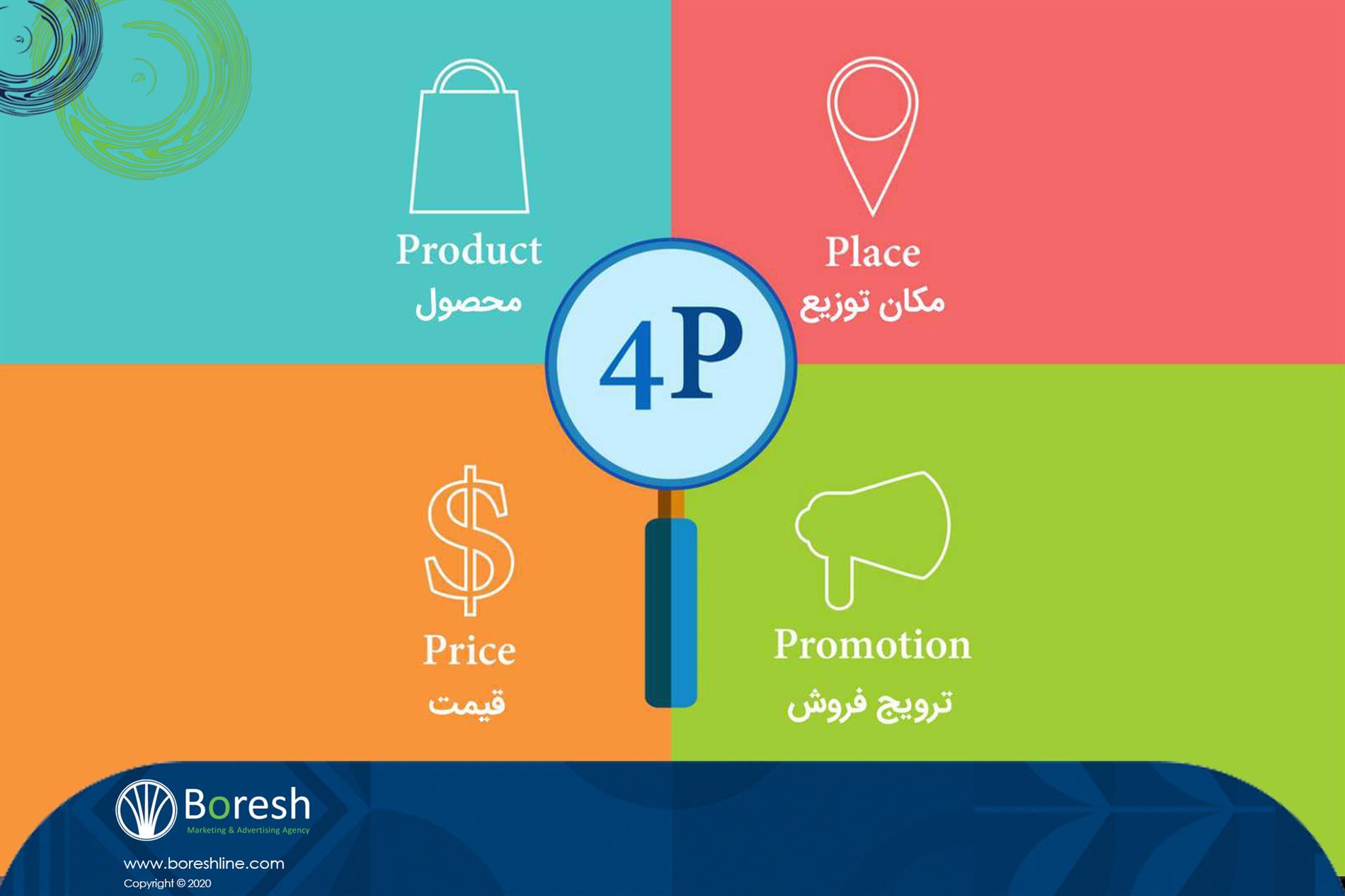 تعریف ساده از الگوی 4P برای بازاریابان و فروشندگان - گروه برندسازی، تبلیغات،بازاریابی و توسعه کسب و کار برش