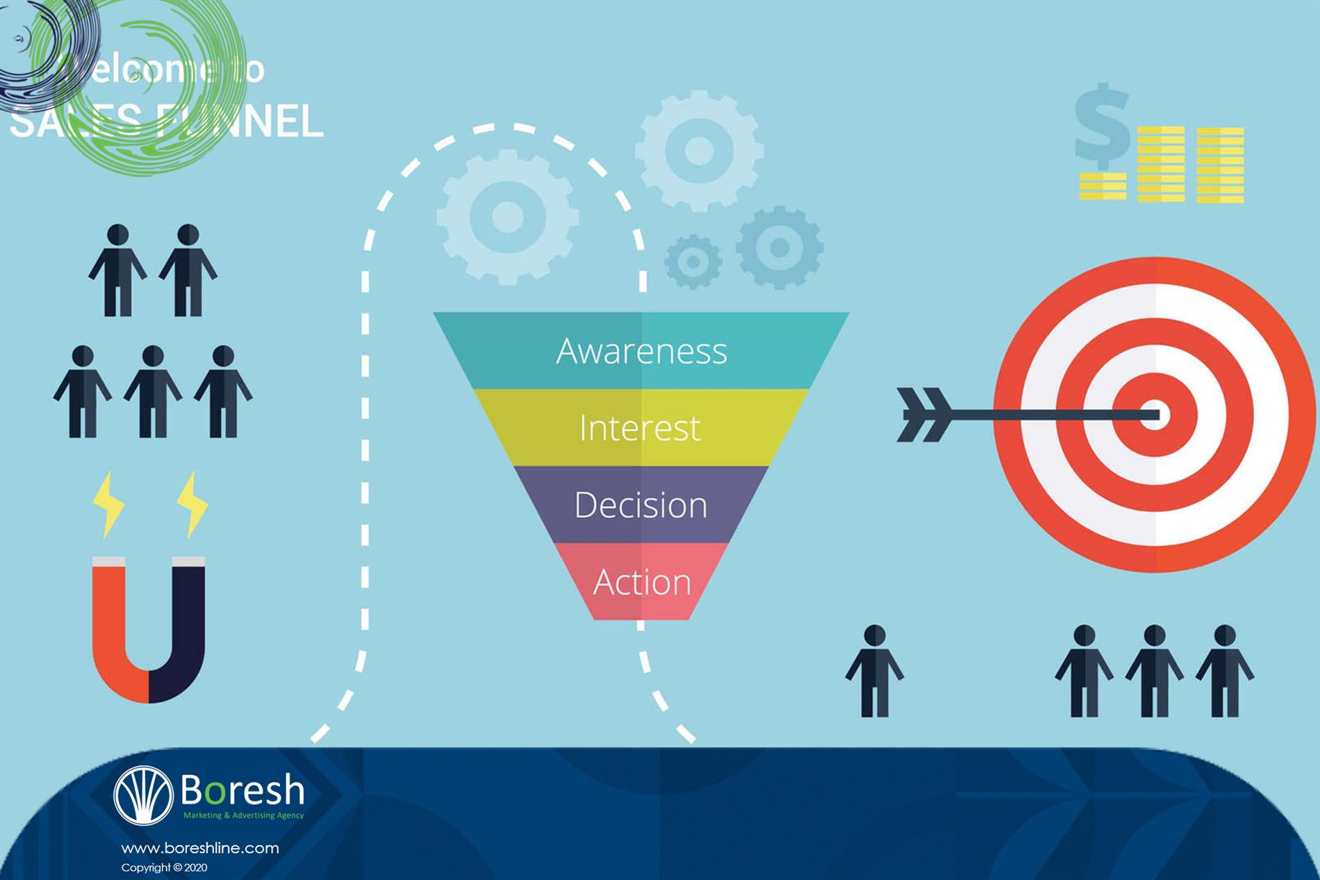 در ادامه به مراحل مختلف قیف فروش اشاره می کنم - گروه برندسازی، تبلیغات،بازاریابی و توسعه کسب و کار برش