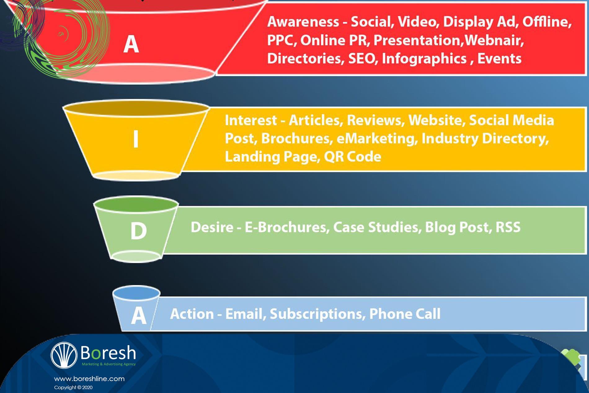 مدل آیدا - گروه برندسازی، تبلیغات،بازاریابی و توسعه کسب و کار برش
